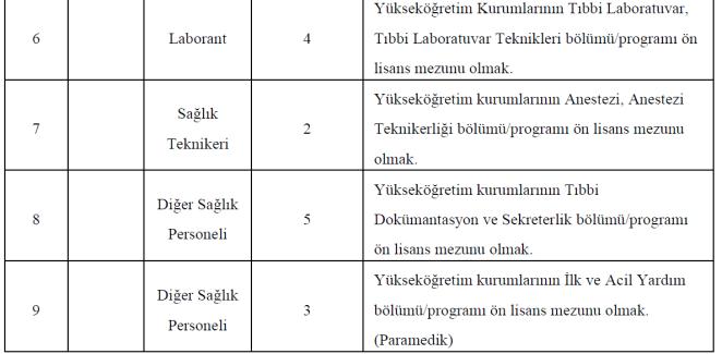 Kırıkkale Üniversitesi sözleşmeli 132 sağlık personeli alacak 15
