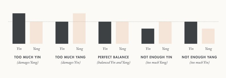 Eastwise-Yin-Yang-Imbalances-Chart