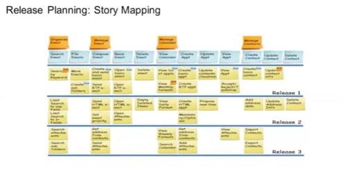 Planning Agile détaillé par release