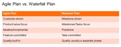 Caractéristiques du planning Agile et du planning par phase