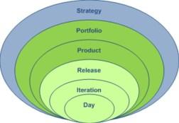 Les différentes visions du planning Agile