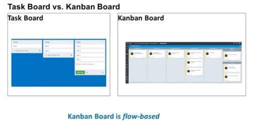 Boards Scrum et Kanban