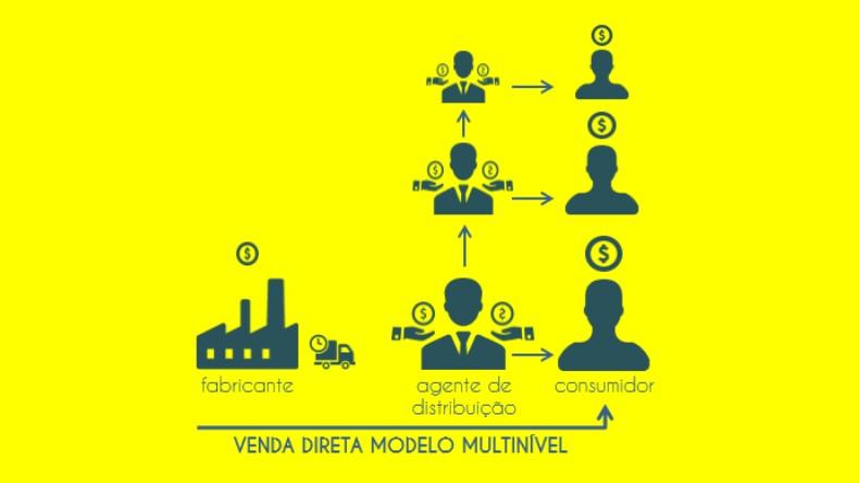 Mercado com Distribuição em Multinível