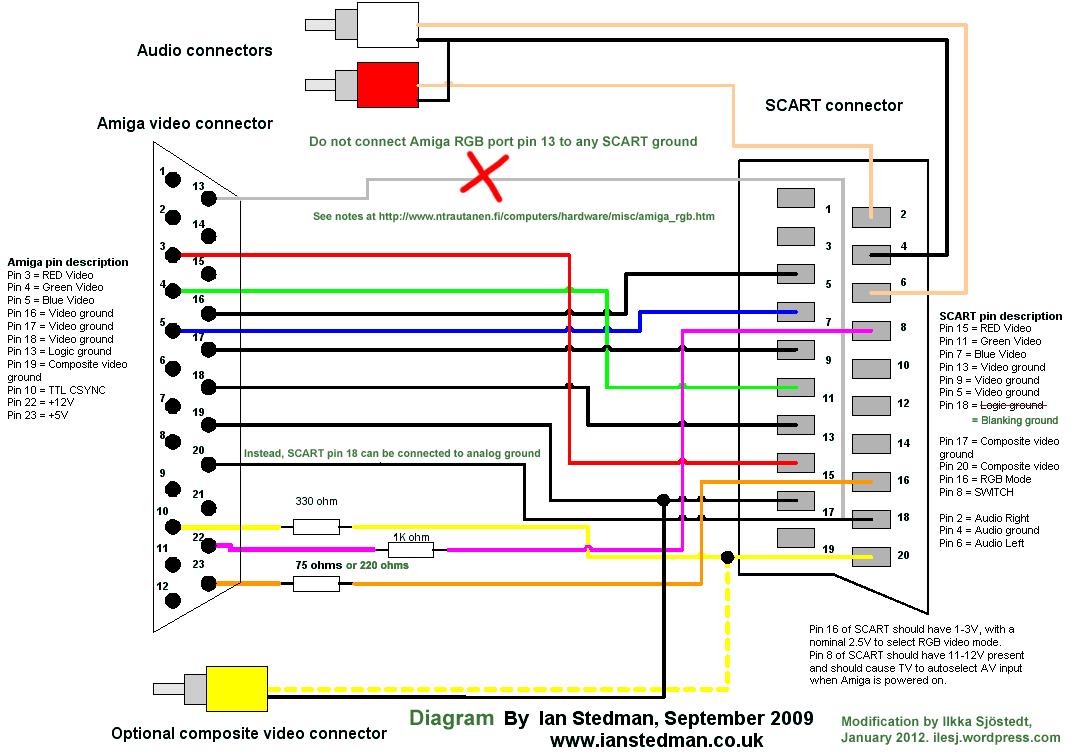 mini usb to rca wiring diagram vw jetta radio brilliant picture from amiga with rgb-scart   ilesj's blog
