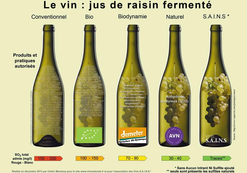 vin bio et sulfites
