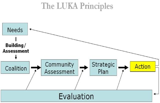 LUKA Principles