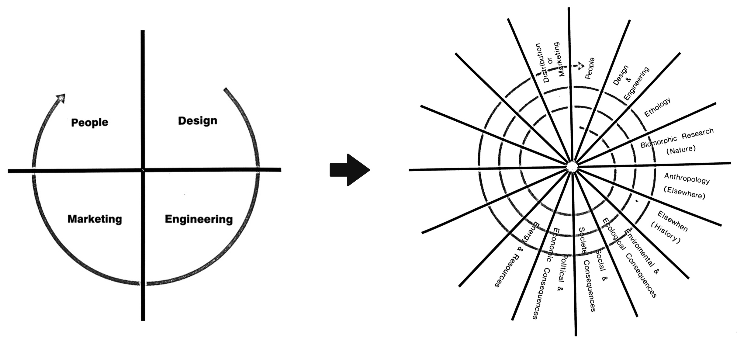 Going Beyond HCI: Information design for knowledge-sharing