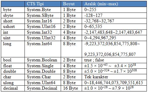 sql veri tipleri ve boyutları
