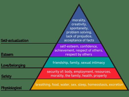 IllimitableMen - Maslow's Hierarchy of Needs