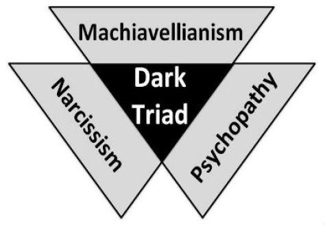 Dark Triad Q&A (Part 1 & 2)