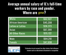 Income IL - Race & Gender