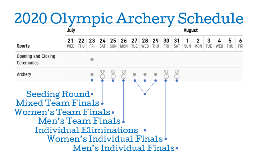 2020 (2021) Olympic Archery Schedule - Illinois Target ...