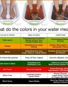You  ll notice the water quickly changing color depending on type of impurities that are being released benefits ionic foot detox also treatment illuminari holistic health rh illuminarimedspa