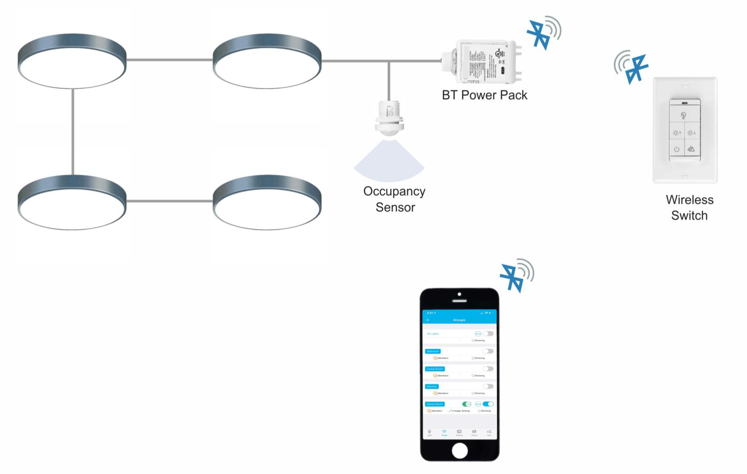 Smart Lighting Bluetooth Fixture Controllers