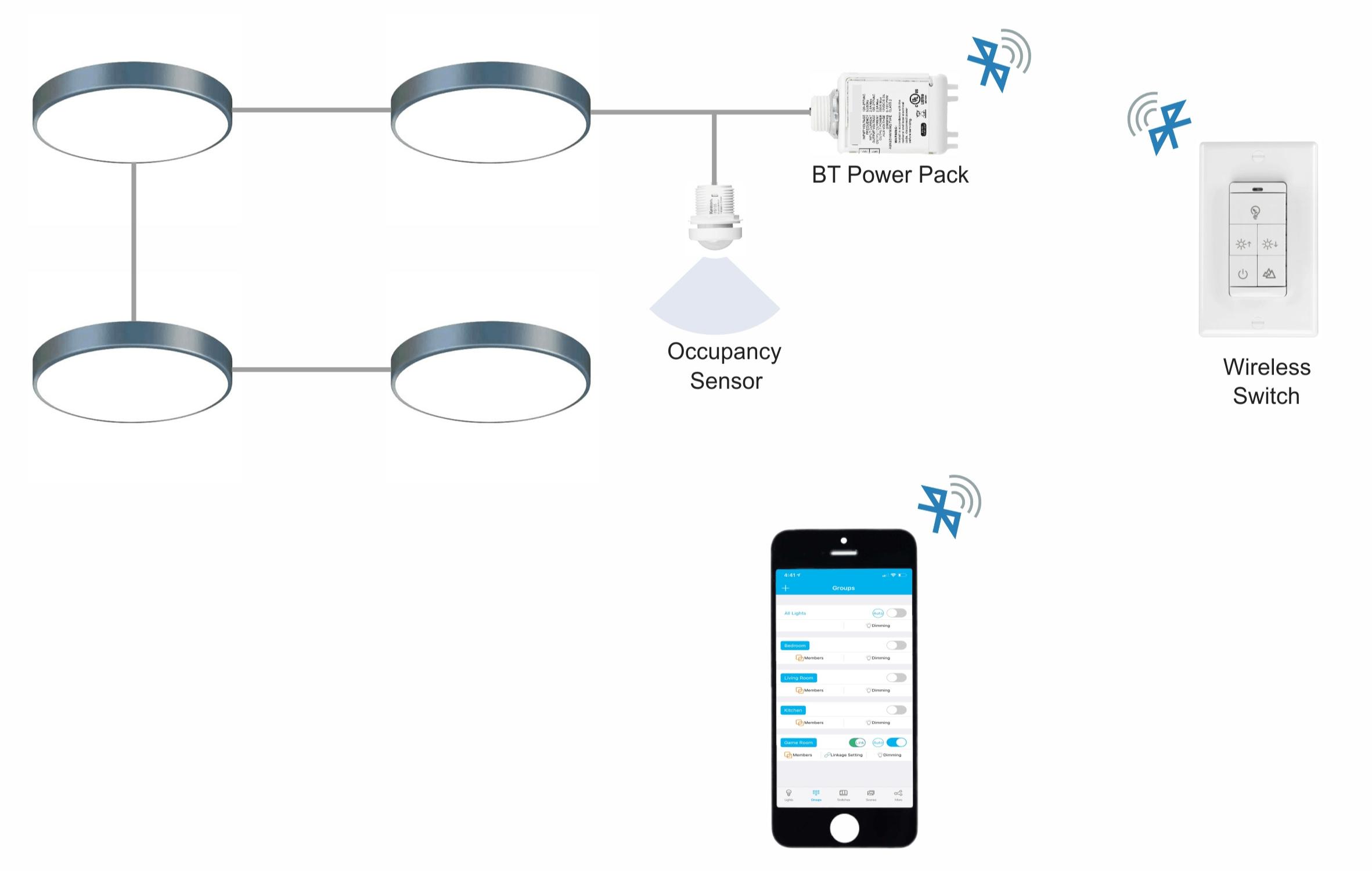 Illumra Bluetooth Lighting Diagram 2