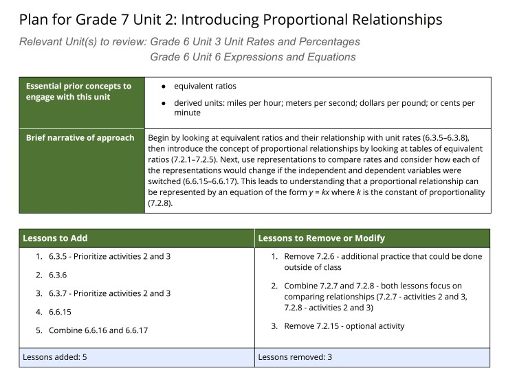 Plan for Grade 7 Unit 2: Introducing Proportional Relationships  Shows essential prior concepts to engage with, brief narrative of the approach, lessons to add, and lessons to remove or modify