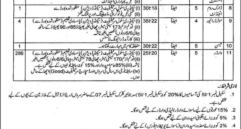 Punjab Jail Department Rawalpindi Jobs 2015 NTS Form