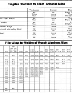 Tig welding charts also ilmo products company rh ilmoproducts