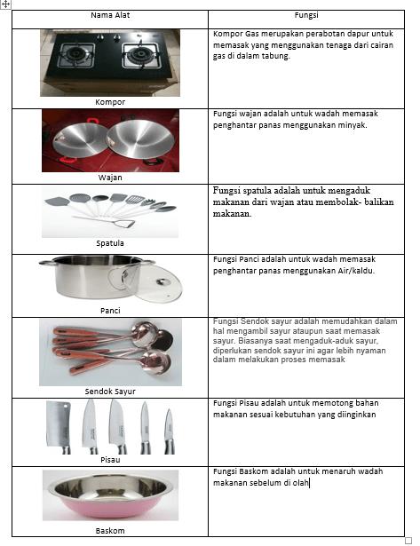 Macam Macam Peralatan Dapur Beserta Fungsinya : macam, peralatan, dapur, beserta, fungsinya, Jenis-Jenis, Memasak, Fungsinya, Dasar
