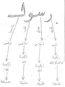 Arti Huruf Hijaiyah Dalam Tubuh Manusia : huruf, hijaiyah, dalam, tubuh, manusia, MANUSIA, TUHAN, CIPTAAN