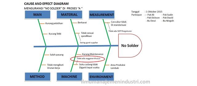 Pengertian Cause And Effect Diagram Fishbone Diagram Cara Membuatnya Ilmu Manajemen Industri