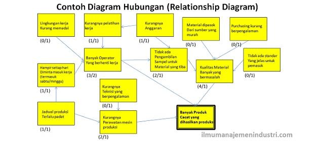 Pengertian diagram hubungan relationship diagram dan cara pengertian diagram hubungan relationship diagram dan cara membuatnya ilmu manajemen industri ccuart Image collections