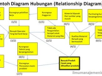 Pengertian flowchart diagram alir dan simbol simbolnya ilmu pengertian diagram hubungan relationship diagram dan cara membuatnya ccuart Choice Image