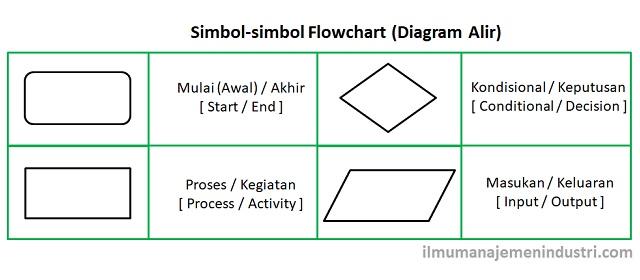 Pengertian flowchart diagram alir dan simbol simbolnya ilmu pengertian flowchart diagram alir dan simbol simbolnya ilmu manajemen industri ccuart Image collections