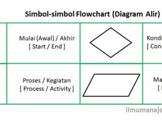 Pengertian diagram pareto dan cara membuatnya ilmu manajemen industri pengertian flowchart diagram alir dan simbol simbolnya ccuart Gallery