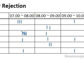 Pengertian scatter diagram diagram tebar dan cara membuatnya pengertian check sheet lembar periksa dan cara membuatnya ccuart Images