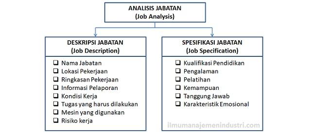 Deskripsi Jabatan Dan Spesifikasi Jabatan Ilmu Manajemen Industri