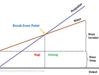 Pengertian diagram pareto dan cara membuatnya ilmu manajemen industri pengertian bep break even point dan cara menghitung bep ccuart Choice Image