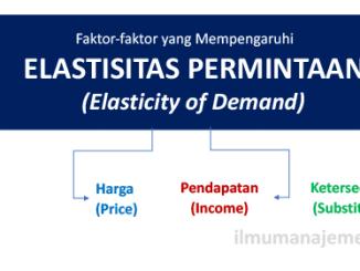 Pengertian Elastisitas Permintaan dan Faktor-faktor yang mempengaruhi Elastisitas permintaan