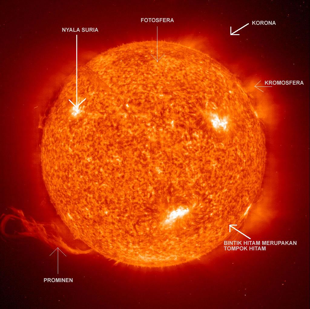 Struktur Matahari  UnsurUnsur Matahari