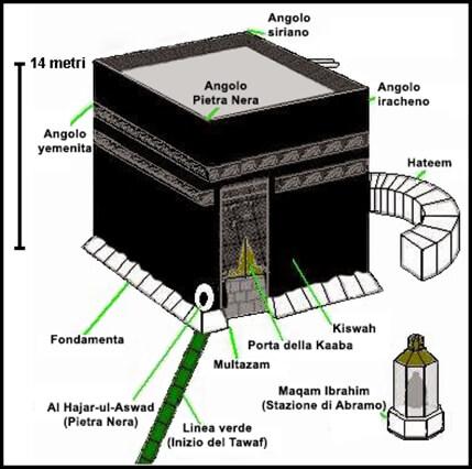 Cos'è la Kaaba, perché i musulmani pregano rivolti verso la mecca, architettura della Kaaba, dimensioni della Kaaba, Struttura della Kaaba