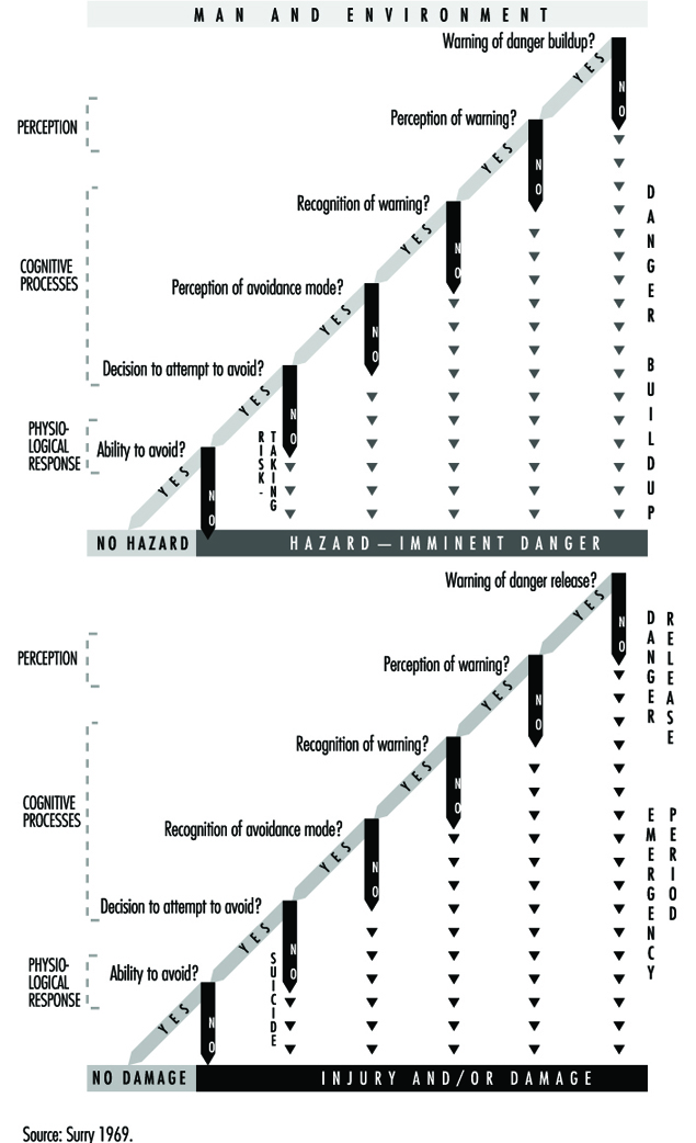 Accident Sequence Models
