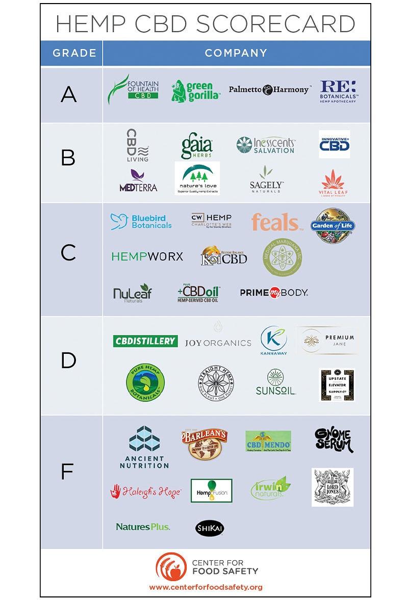 Center for Food Safety hemp CBD scorecard - Green Gorilla Scores A