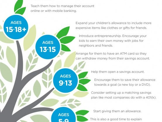 Teaching Your Children About Saving Money Infographic!