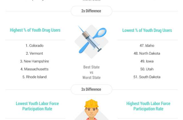 Top 10 States with Least At Risk Youth