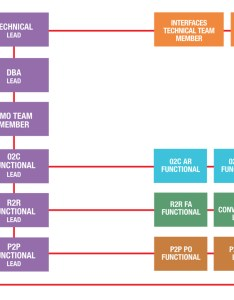 Oracle opportunity org chart also anatomy of an erp project team  love rh iloveoracle