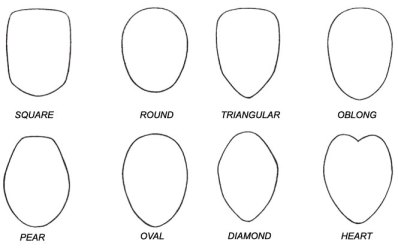 How to know my face shape