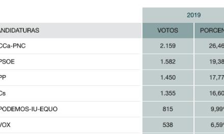 Coalición Canaria se convierte en la fuerza más votada en Santa Úrsula