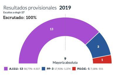 Santa Úrsula da una mayoría absoluta histórica a Juan Acosta (AISU)