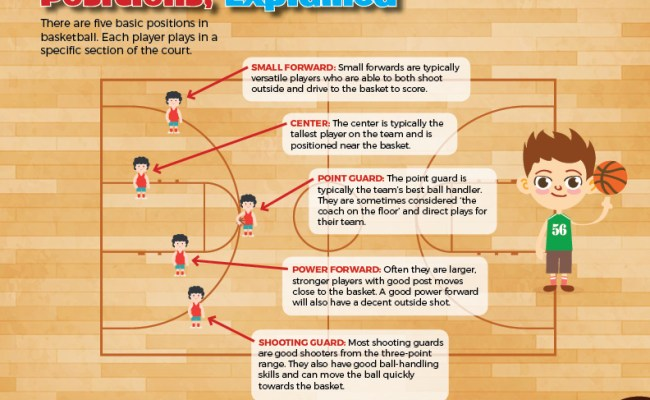 Youth Basketball What Parents Need To Know I Love To