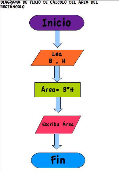 Diagramas de Flujo de Cálculo de Áreas de Figuras | ilsegabyag