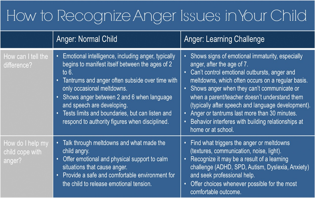 Anger Amp Behavior How To Recognize If My Child S Anger