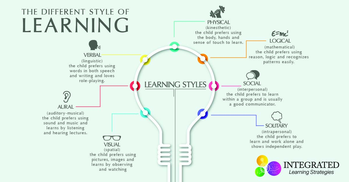 Learning Styles Why Quotone Size Fits Allquot Doesn39t Work