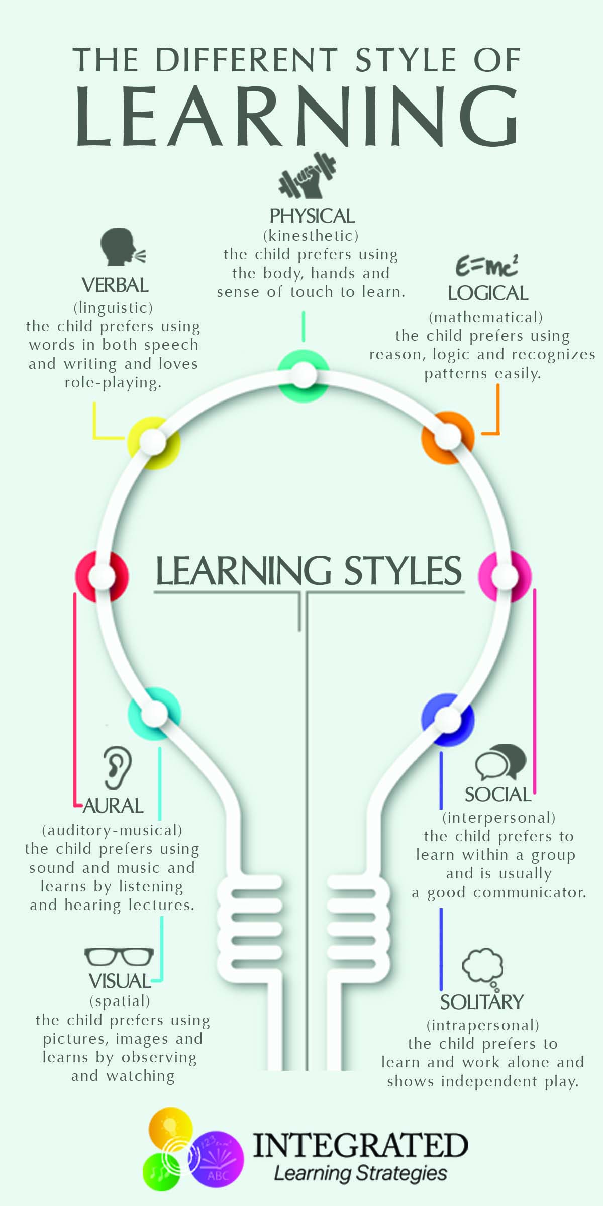 Learning Styles Why One Size Fits All Doesn T Work