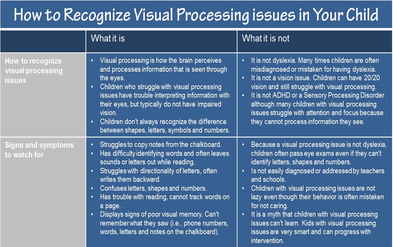 Visual Processing How To Recognize A Visual Processing