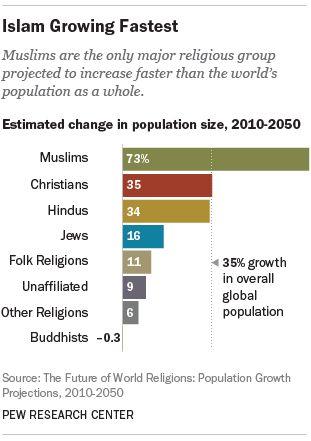Demografia dell'Islam